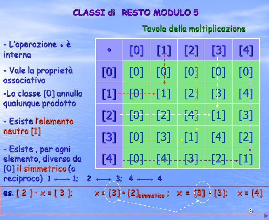 ∙ [0] [1] [2] [3] [4] CLASSI di RESTO MODULO 5